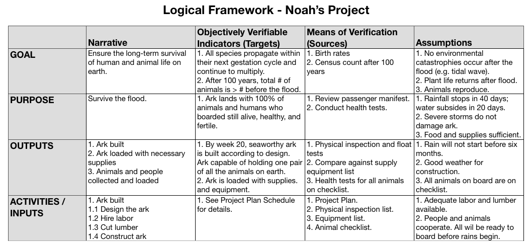 Logical Framework, Noah's Ark example. Adapted from Managementpro.com, Strategic Project Management Made Simple: Practical Tools for Leaders and Teams by Terry Schmidt, John Wiley & Sons, 2009.